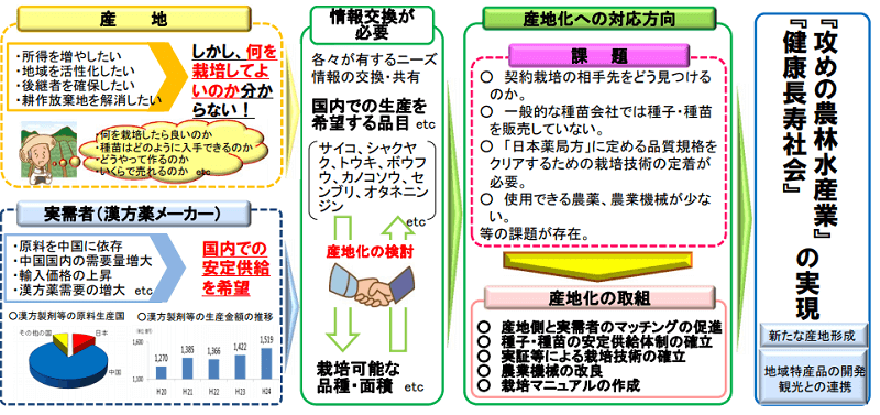 農林水産省資料